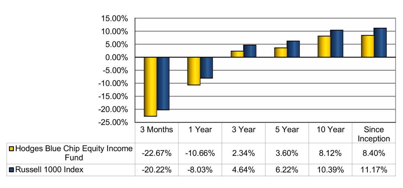 Blue Chip Equity Income 1Q20